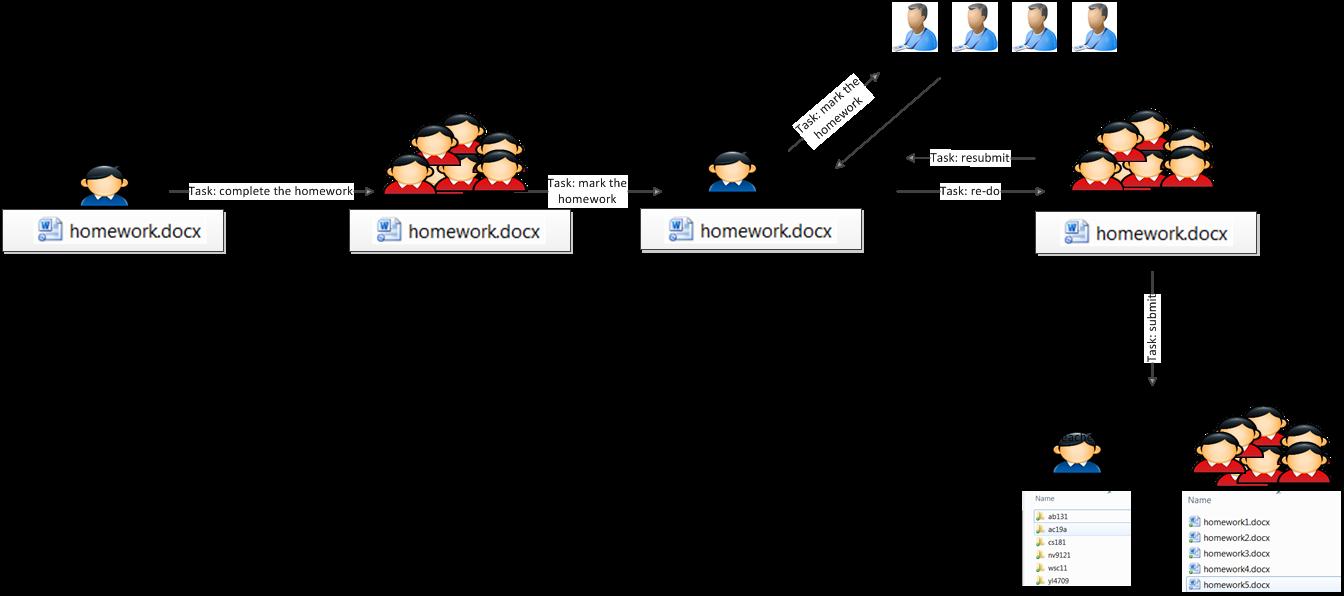 storage workflow dropbox